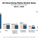US Advertising Market Sizes By Medium, 2013 v. 2018 [CHART]