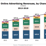 US Online Ad Revenues By Channel, 2013-2018 [CHART]