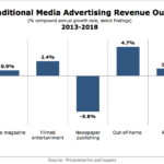 US Traditional Advertising Outlook, 2013-2018 [CHART]
