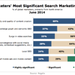 B2B Marketers' Most Significant Search Marketing Trends, June 2014 [CHART]