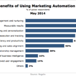 Top Benefits Of Marketing Automation Tools, May 2014 [CHART]