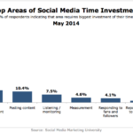 Time Investment In Social Media Marketing By Activity, May 2014 [CHART]