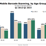 Barcode Scanning By Age, Q1 2012 – Q1 2014 [CHART]