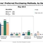 Millionaires Preferred Purchasing Methods By Generation, May 2014 [CHART]
