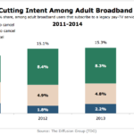 Cord-Cutting Intent Among Adult Broadband Users, 2011-2014 [CHART]