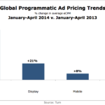 Global Programmatic Ad Pricing Trends, 2013 vs 2014 [CHART]