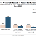 Online Shoppers' Preferred Method For Researching & Buying Products, June 2014 [CHART]