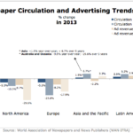 Global Newspaper Circulation & Advertising Trends By Region, 2013 [CHART]