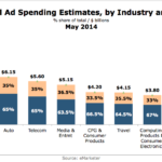 US Online Ad Spending Estimates By Industry, May 2014 [CHART]