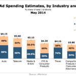 Online Ad Spending Estimates By Industry, May 2014 [CHART]