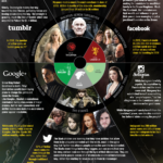 Social Networks Play The Game Of Thrones [INFOGRAPHIC]