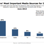 Mobile Users Most Important Devices For Information, June 2014 [CHART]
