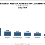 Chart - Favored Social Channels For Customer Service