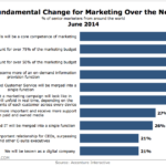Fundamental Changes For Marketing During The Next 5 Years, June 2014 [CHART]