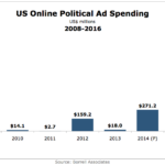 Online Political Ad Spending, 2008-2016 [CHART]