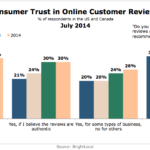 Chart - Consumer Trust In Online Customer Reviews