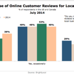 Chart - Consumer Use Of Online Customer Reviews For Local Businesses