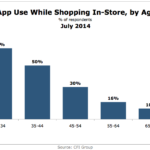 Use Of Apps In-Store By Age Group, July 2014 [CHART]