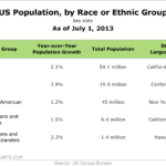 Table - US Population By Race Or Ethnic Group