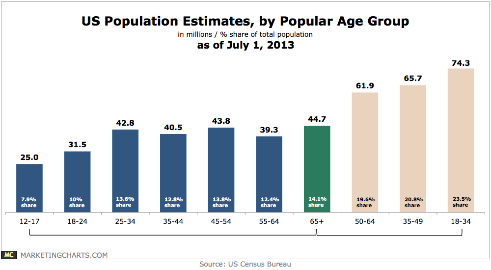 us census population projections