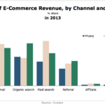 Chart - Share Of eCommerce Revenue By Channel & Device