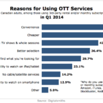 Top Reasons For Using Video Streaming Services, Q1 2014 [CHART]