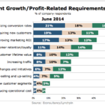 Top Growth / Profit-Related Metrics For Analytics, June 2014 [CHART]