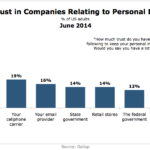 Consumer Trust In Companies' Handling Of Personal Data, June 2014 [CHART]