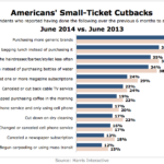 Americans' Small-Ticket Budget Cutbacks, June 2013 vs June 2014 [CHART]