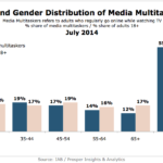 Media Multitaskers By Age & Gender, July 2014 [CHART]