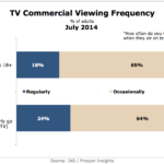 TV Commercial Viewing Frequency, July 2014 [CHART]