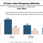 Chart - Attitudes Toward Private Label Shopping By Generation