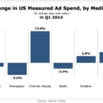 Change In Ad Spending By Medium, Q1 2014 [CHART]