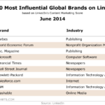 10 Most Influential Global Brands On LinkedIn, June 2014 [TABLE]