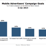 Mobile Advertisers' Campaign Goals, Q1 2014 [CHART]