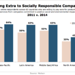 Consumer Attitudes Toward Spending On Socially Responsible Companies, 2011 vs 2014 [CHART]