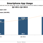 cHART - Mobile App Use