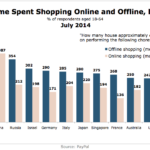 Weekly Time Shopping Offline & Online By Country, July 2014 [CHART]