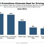 Best Online Channels For Driving Sales, June 2014 [CHART]