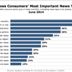 US News Consumers Top News Topics, June 2014 [CHART]