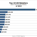 Top 10 US Retailers In 2013 [CHART]