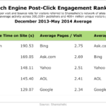 Search Engines Post-Click Engagement Rankings, December 2013-May 2014 [TABLE]