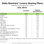 Baby Boomers' Luxury Buying Plans, July 2014 [TABLE]