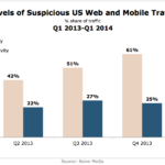 Levels Of Suspicious US Web & Mobile Traffic, Q1 2013 – Q1 2014 [CHART]