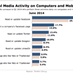 Daily Social Media Activity On Computers & Mobile Phones, June 2014 [CHART]