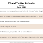 TV & Twitter Behavior, June 2014 [TABLE]