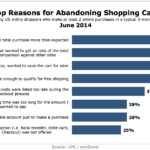 Top Reasons For Abandoning Shopping Carts, June 2014 [CHART]