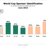 World Cup 2014 Sponsor Brand Recall By Demographic, June 2014 [CHART]