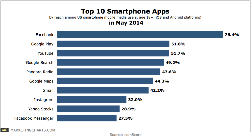Top 10 Most Popular Smart Phone Apps - CHART