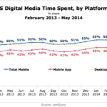 Chart - Share Of US Time Spent With Online Media By Platform